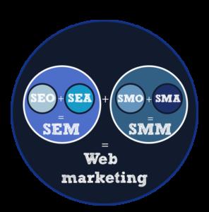 Schema WebMarketing